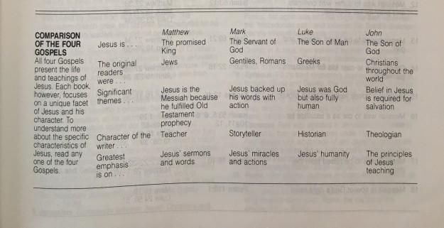 Comparison of the Four Gospels